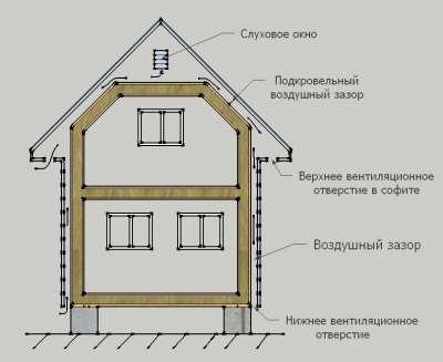 Как правильно своими руками построить дом из бруса