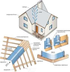 Монтаж Г-образной крыши с фронтонами различной ширины