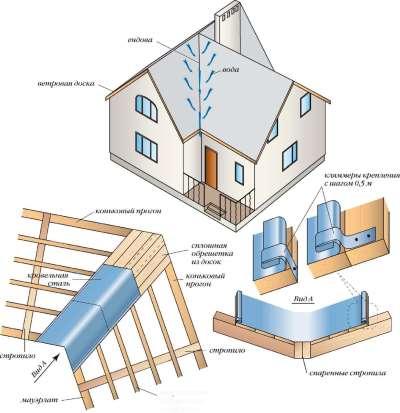 Монтаж Г-образной крыши с фронтонами различной ширины | Swtor ...