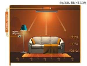 Что такое инфракрасное отопление