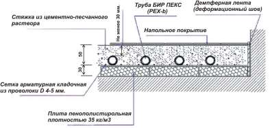 Монтаж водяного теплого пола своими руками (Бесплатный семинар ...