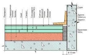 Схема плов из гипсоволокна