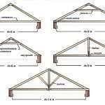 Строим простой дачный дом своими руками. Стропильная система