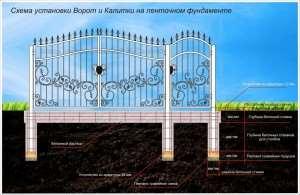 Установка ворот на фундаменте