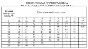 Таблица схватывания бетона