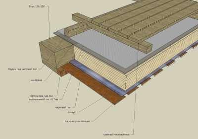 Как сделать деревянные полы в бане своими руками