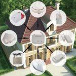 Характеристики, которые нужно учитывать при выборе охранной системы для дома